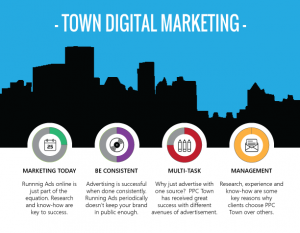 Digital Marketing by PPC Town yields results!
